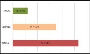 Tabel 3 - Dok. JPPR