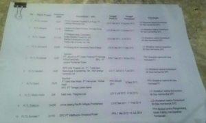 Dokumen 10 PLTU yang Mangkrak/Foto Deni / Nusantaranews