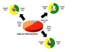 Data statistik percakapan tentang debat cagub DKI Jakarta. Foto Dok. politik