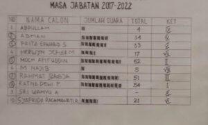 Hasil Voting Bawaslu RI/Foto Dok. Pribadi/Nusantaranews