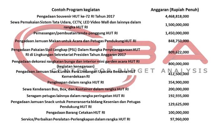 Hasil Investigasi Center for budget analysis CBA mendata anggaran yang dikeluarkan pemerintah Jokowi untuk Perayaan HUT RI ke-72. Foto: CBA/ Istimewa