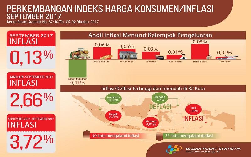 Badan Pusat Statistik (BPS) mencatat, indeks harga konsumen (IHK) September 2017 mengalami inflasi 0,13%. (Foto: Istimewa)