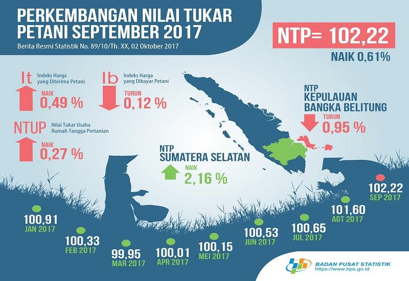 Badan Pusat Statistik (BPS) merilis Nilai Tukar Petani (NTP) pada September 2017 secara nasional. (Foto: Istimewa)