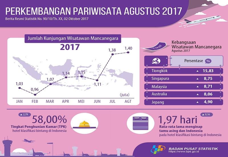 Badan Pusat Statistik (BPS) mencatat jumlah kunjungan wisatawan mancanegara ke Indonesia pada Agustus 2017 mencapai 1,40 juta kunjungan, meningkat sebesar 1,79 persen dari bulan sebelumnya sebanyak 1,37 juta kunjungan. (Foto: Istimewa)