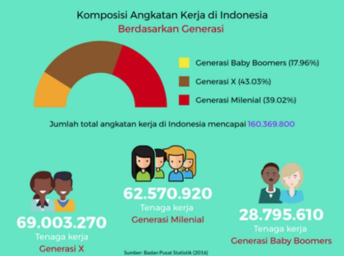 Komposisi Angkatan Kerja di Indonesia (Istimewa/Nusantaranews)