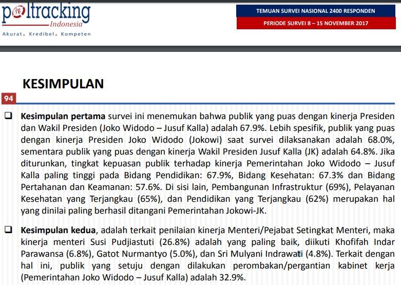 Kesimpulan lembaga survei Poltracking Indonesia terkait kepuasan masyarakat terhadap pemerintahan Jokowi-JK dalam berbagai bidang. Foto: Istimewa