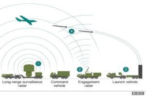 Sistem kerja rudal pertahanan udara S-400 Rusia yang dibeli Turki. Foto: BBC
