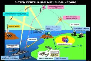 Sistem Pertahanan Anti Rudal Jepang/sumber mod.go.jp