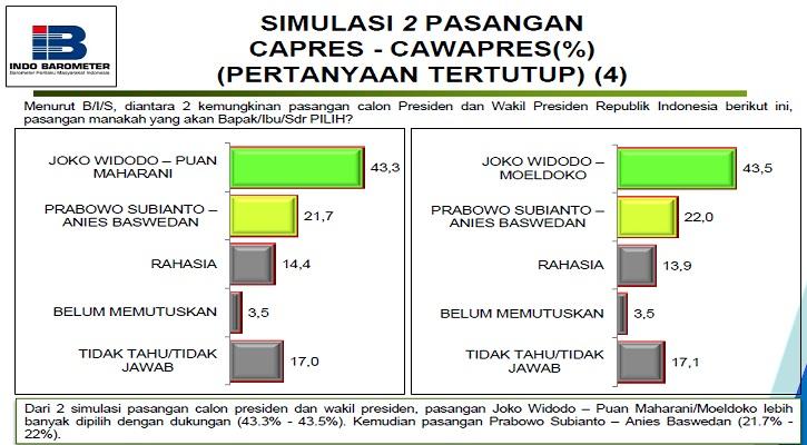 Simulasi survei Indo Barometer. Foto: Istimewa