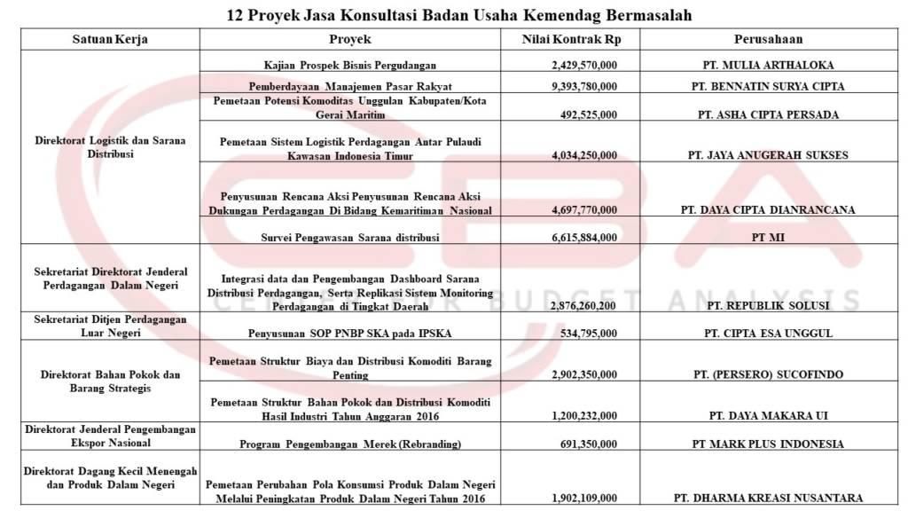 Daftar proyek Kemendag yang bermasalah versi CBA. Foto: Dok. CBA/ NusantaraNews