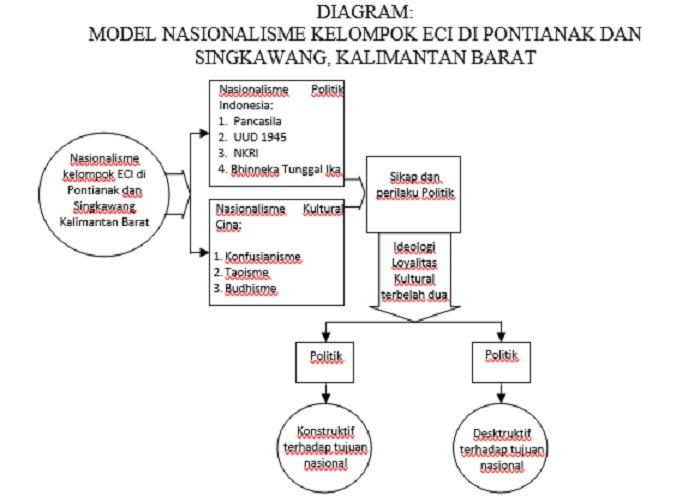 Diagram: Model nasionalisme kelompok ECI di Pontianak dan Singkawang, Kalimantan Barat. (Foto: NusantaraNews)