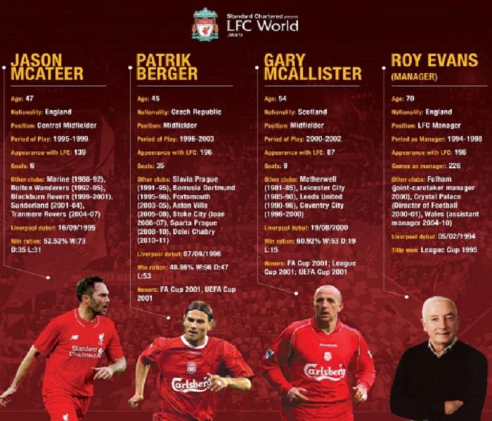 Liverpool FC World Tour presented by Standard Chartered. (Foto: Istimewa)