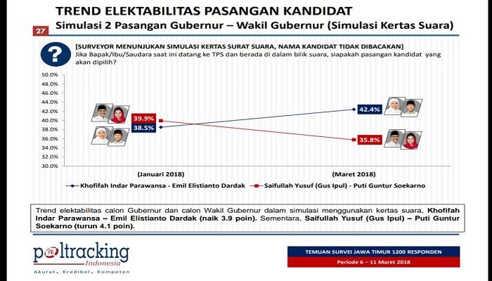 Tren elektabilitas pasangan Khofifah-Emil dan Gus Ipul-Puti di Pilgub Jatim 2018. (Foto: Istimewa)