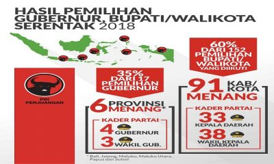 Hasil rekap PDI Perjuangan dalam Pilkada Serentak 2018. (Foto: Istimewa)