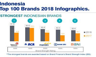 Brand Value Telkom Raih Peringkat 341 Dunia dan Peringkat Pertama Perusahaan Telekomunikasi di Asia Tenggara. (Foto: Istimewa)