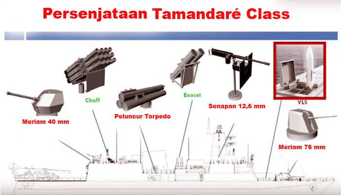 Korvet Tamandaré Class Brazil