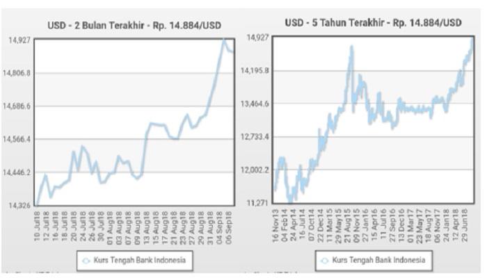 Nilai tukar rupiah terhadap dolar AS. (Istimewa/NUSANTARANEWS.CO)