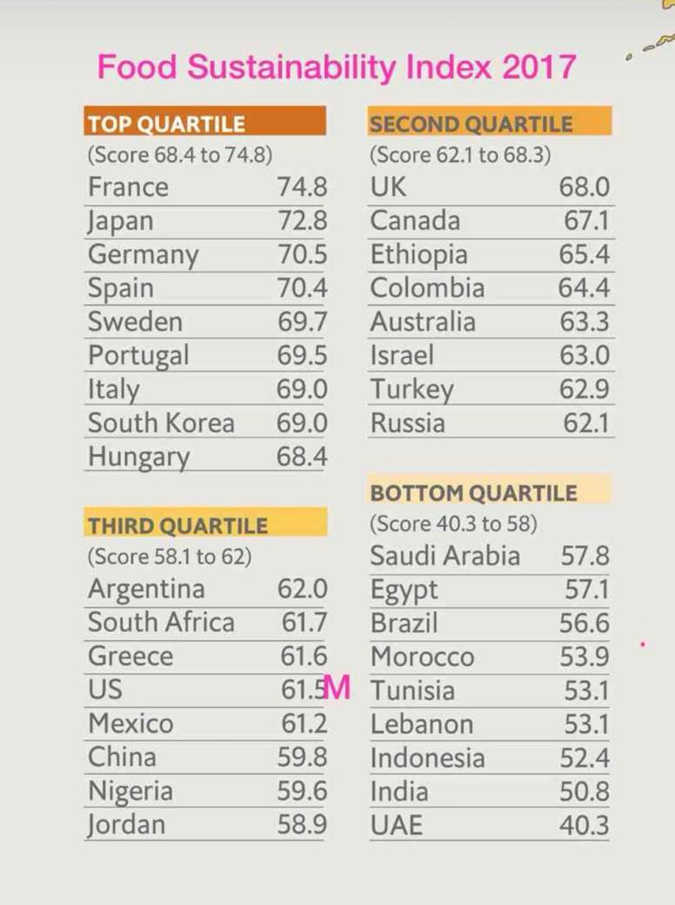 Data Food Sustainability Index 2017