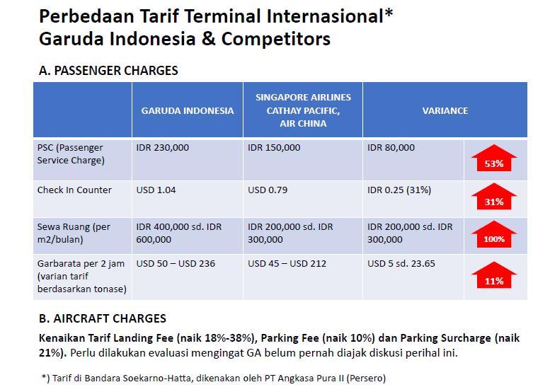 Perbedaan Tarif Terminal Internasional (Foto Dok. Nusantaranews)