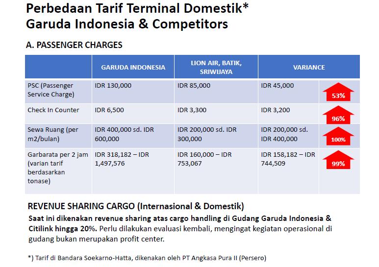 Perbedaan Tarif Terminal Domestik (Foto Dok. Nusantaranews)