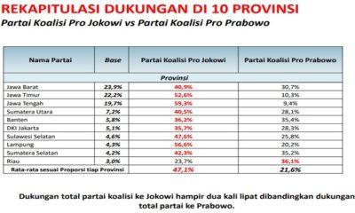 lsi denny ja, survei lsi, denny ja, pdip, jokowi, 10 provinsi, pemilu 2019, pilpres 2019, nusantaranews, nusantara, nusantara news, prabowo subianto, partai gerindra, pdip juara, sejarah pemilu indonesia