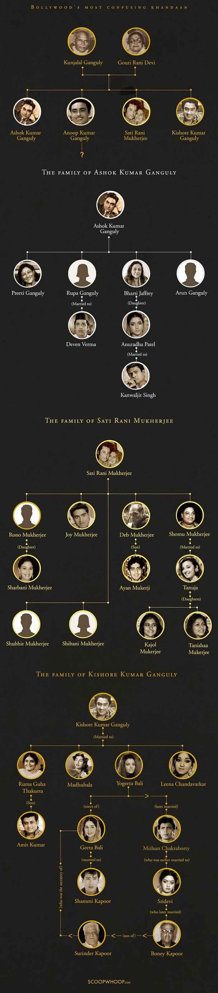 Silsilah Keluarga Mukherjee - hingga Kajol. (FOTO: scoopwhoop.com)