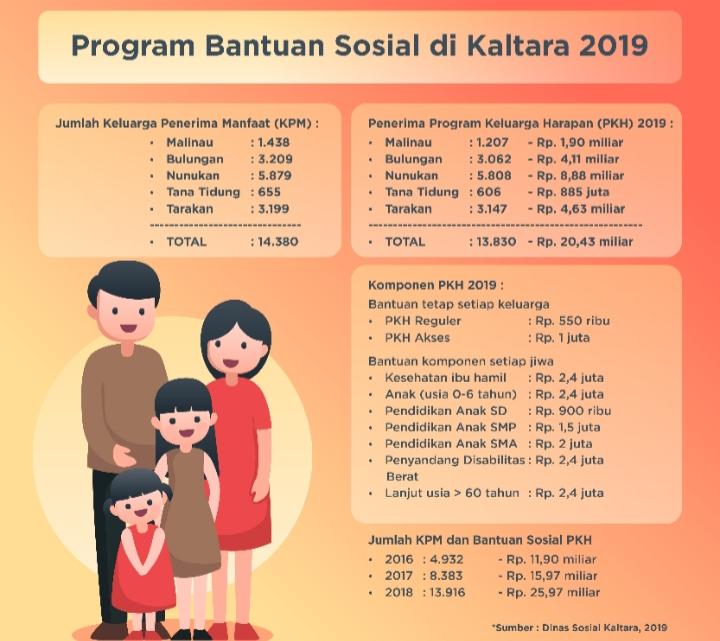 Data PKH Kalimantan Utara 2019. (Dinsos Kaltara)