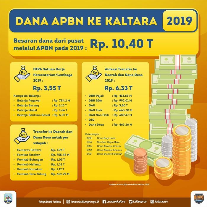 Dana APBN ke Kaltara 2019. (FOTO: Dok. DjPb Perwakilan Kaltara)