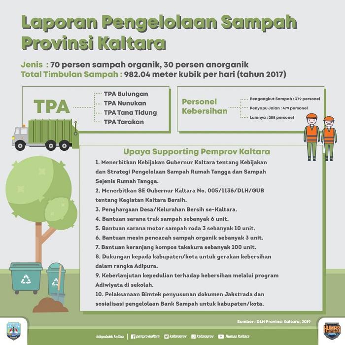 Infografis Indonesia Bersih. (FOTO: Dok. Humas Pemprov Kaltara)