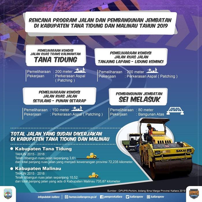 Infografis Pembangunan Jalan di KTT dan Malinau. (FOTO: Humas Pemprov Kaltara)