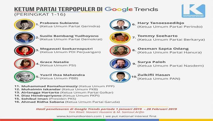 google trends, mesin google trends, prabowo subianto, sby, paling banyak dicari, mesin google, nusantaranews, komunikonten