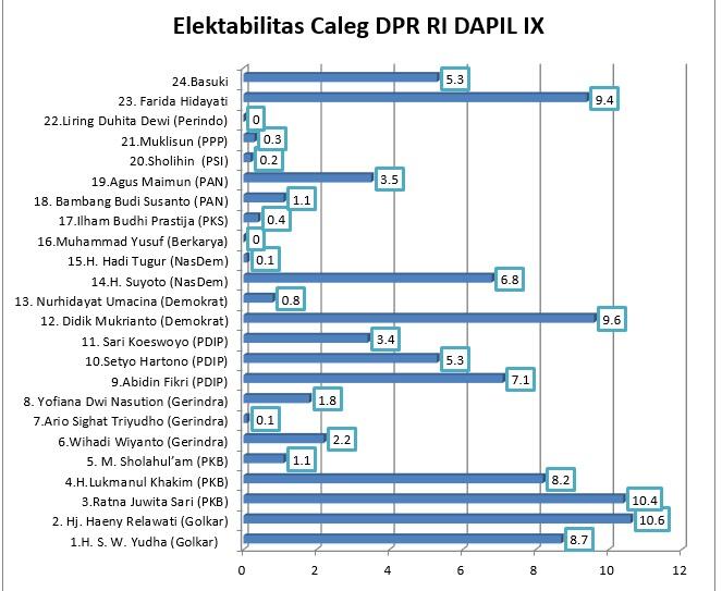 Caleg DPR RI Dapil IX Jatim, nusantaranewsco