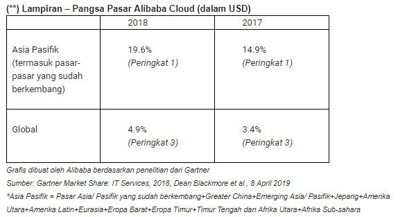 Pangsa Pasar Alibaba Cloud (dalam USD)