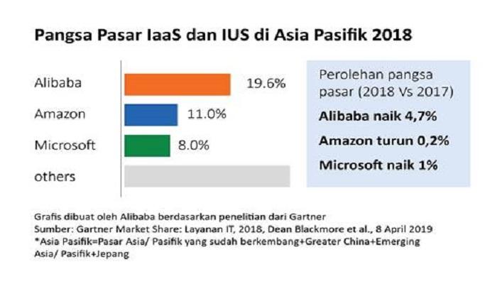 Alibaba Cloud Raih Peringkat Pertama di Asia Pasifik
