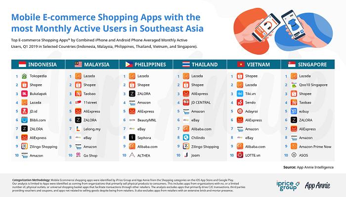 Ada 11 Temuan Primer dari Laporan Map of E-commerce Indonesia Q1 2019. (Foto: Istimewa/iPrice)
