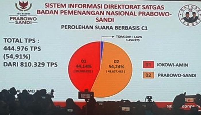 Hasil Perhitungan BPN