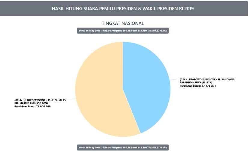 Schreenshot Hasil penghitungan suara di Situng KPU, Kamis (16/5/2019)