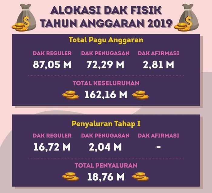 Infografis Dana Alokasi Khusus (DAK). (FOTO: Istimewa)