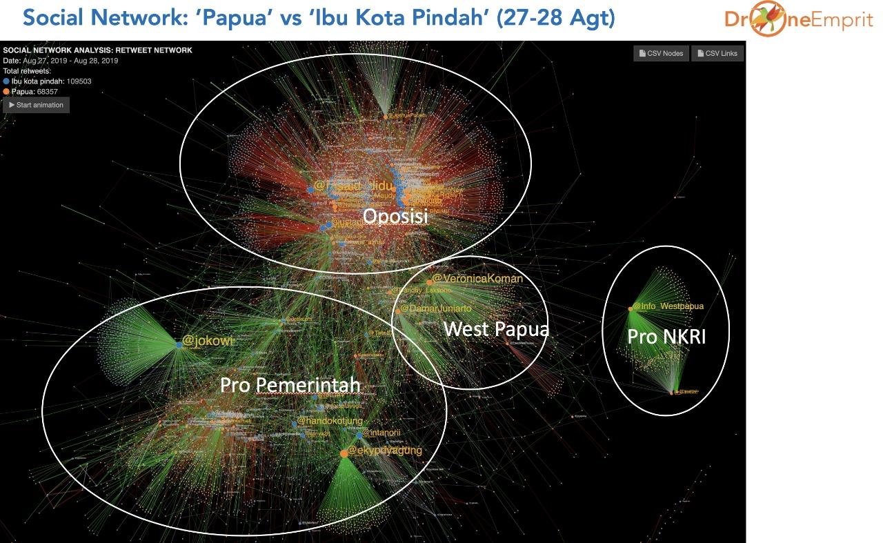 Isu Pemindahan Ibu Kota Sukses Gulung Isu Papua (Foto Istimewa)