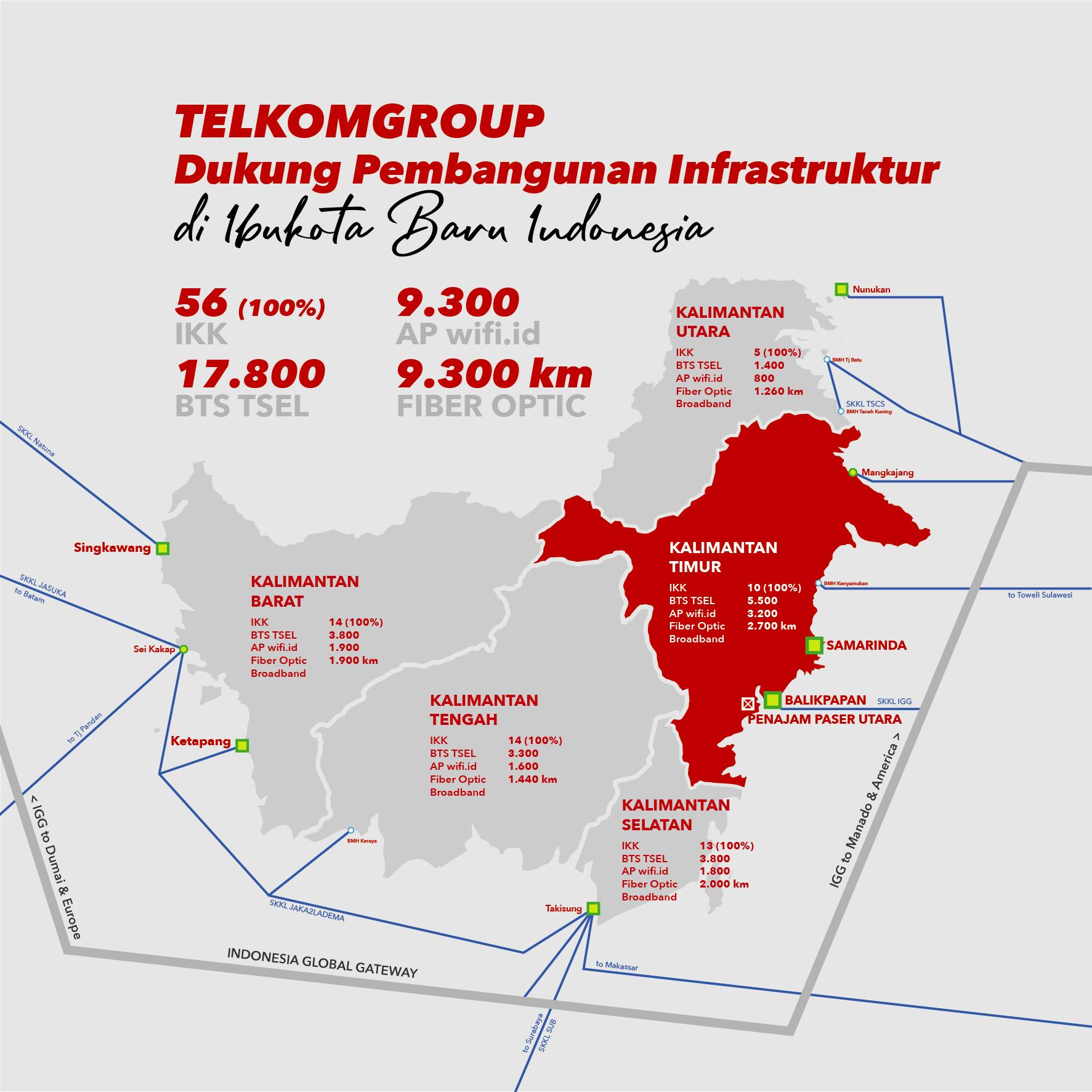 Infografis dukungan TelkomGroup terhadap pembangunan infrastruktur di Ibukota baru Indonesia di Kalimantan Timur. (Foto: Telkom/NUSANTARANEWS.CO)