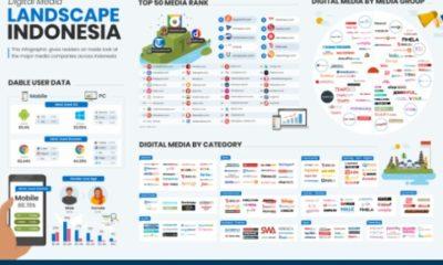 Bagaimana Perkembangan Industri Media di Indonesia?