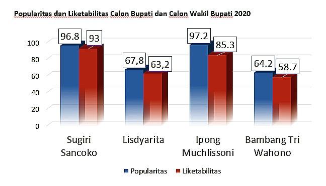 Survey The Republic Institute: Meneropong Pilihan Masyarakat Ponorogo/Foto: Ponorogo.go.id
