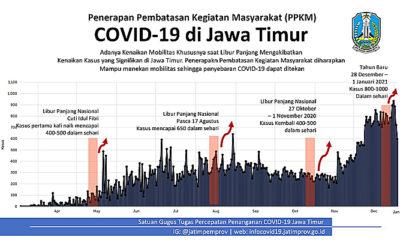 Pandemi Covid-19 masih tinggi, Gubernur Khofifah berlakukan PPKM untuk 11 daerah di Jatim.