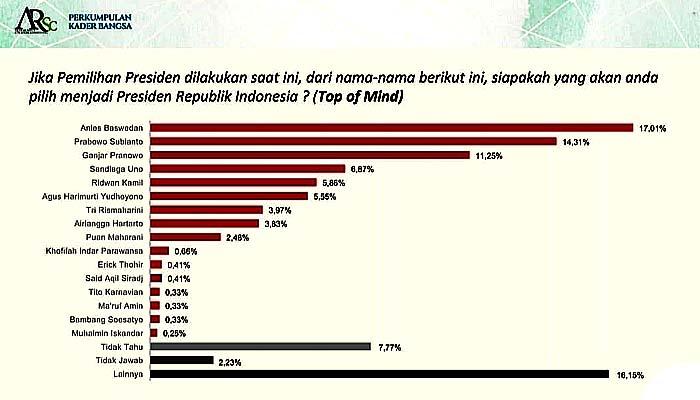 Survei PKB-ARSC: Elektabilitas PD Masuk Tiga Besar, Prabowo-Mega-AHY Tiga Besar Ketum Parpol Layak Capres