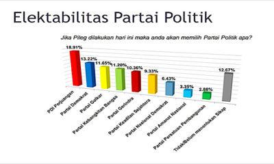 Survey CISA: PDI P Unggul Dan Elektabilitas Partai Demokrat Meningkat